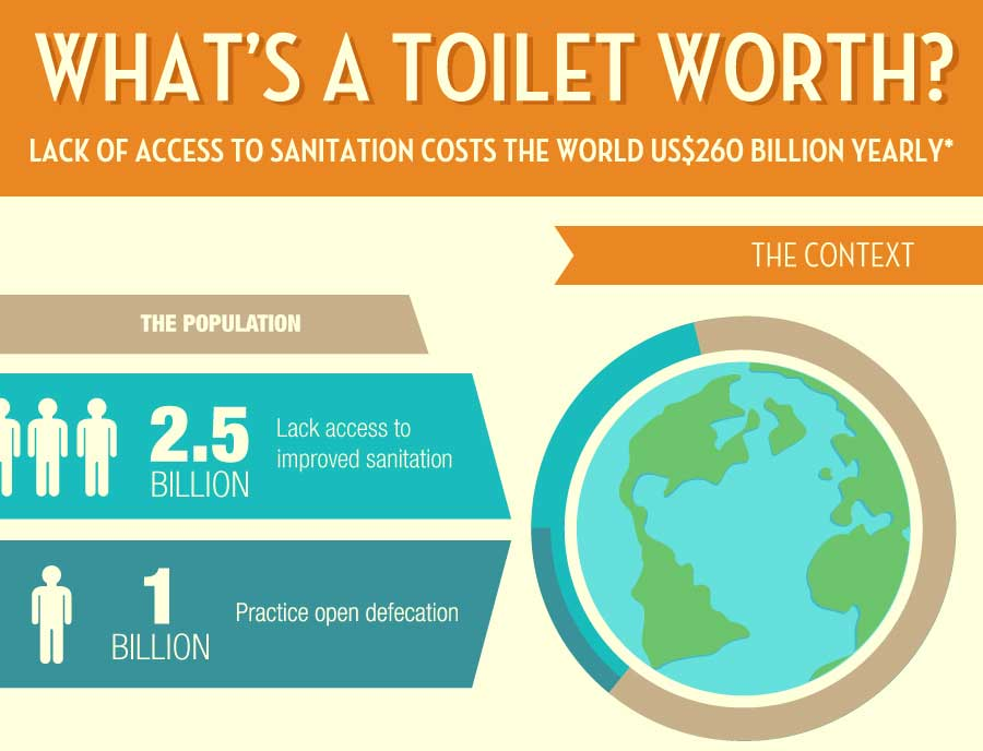 The Cost of 1 Billion People Practicing Open Defecation